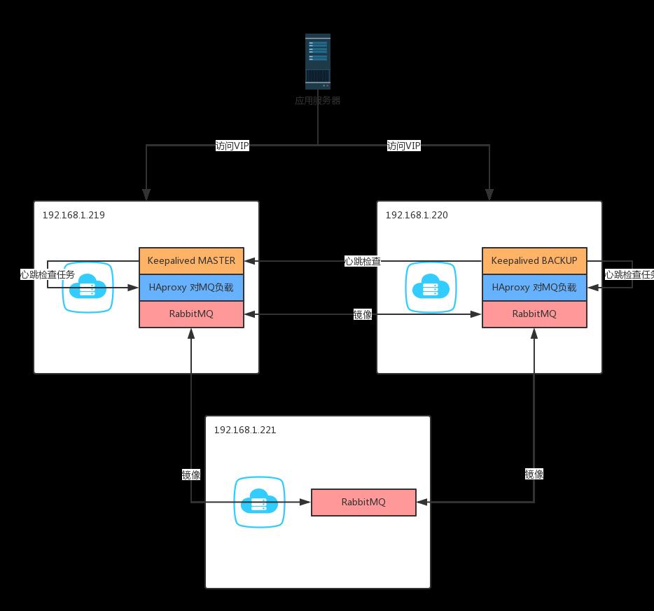 Rabbitmq Cluster Haproxy
