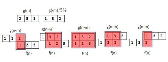 Basic concept of wavelet denoising - Programmer Sought