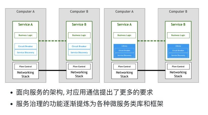 Tencent cloud container team internal Istio topic sharing