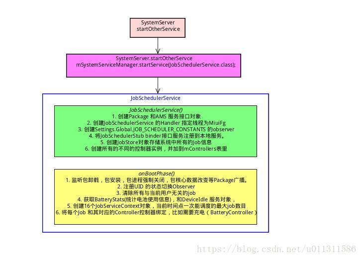 Android P] JobScheduler service source code analysis (2