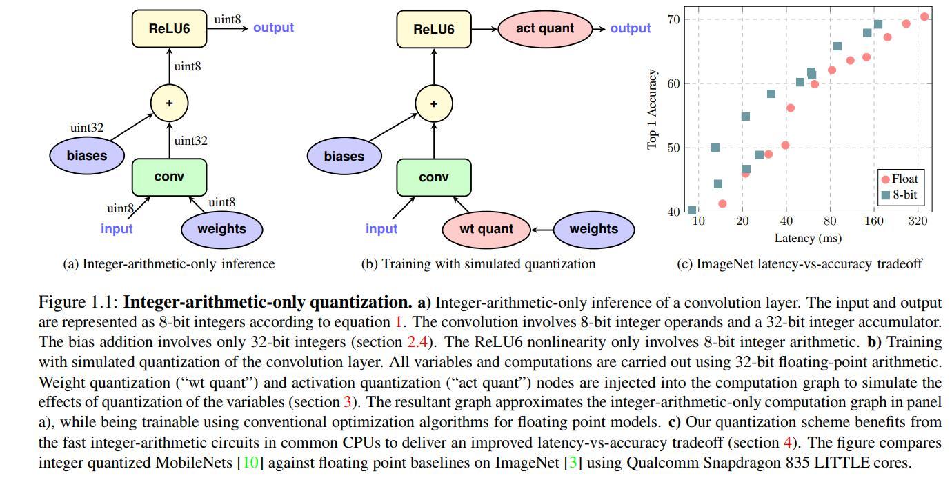 Tensorflow Quantization
