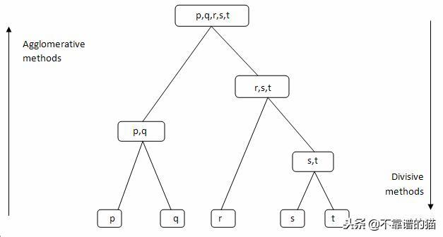 Convergence Hierarchical Clustering Example in Python