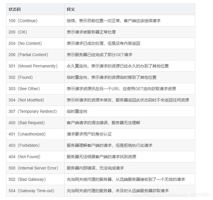 HTTP request status code - Programmer Sought