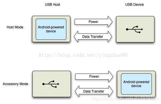 Android8 0 USB system framework - Programmer Sought