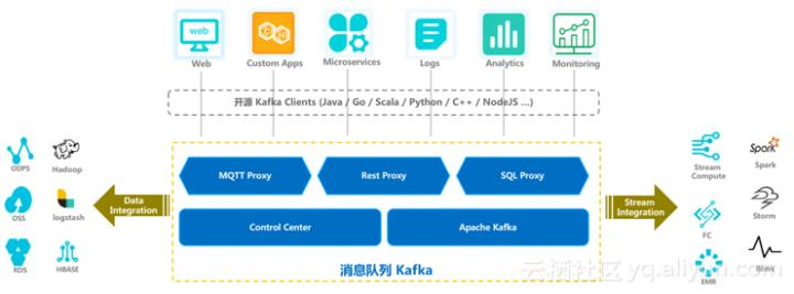 Alibaba Cloud officially launched the message queue Kafka