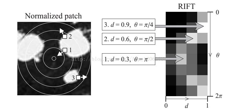 learning opencv] Surface Matching's PPF Point Pair Feature