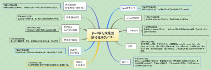The most complete Java programmers learn the route, from