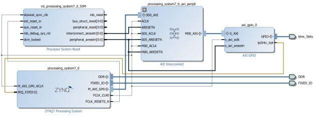 4 zedboard Interrupts - Programmer Sought