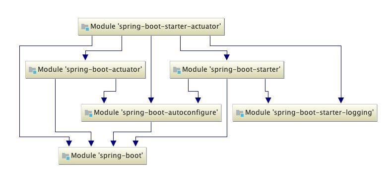 Spring Boot combat: from 0 to 1