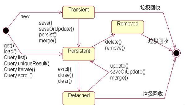 Interview Questions Summary - Daniel's Java170 - Programmer