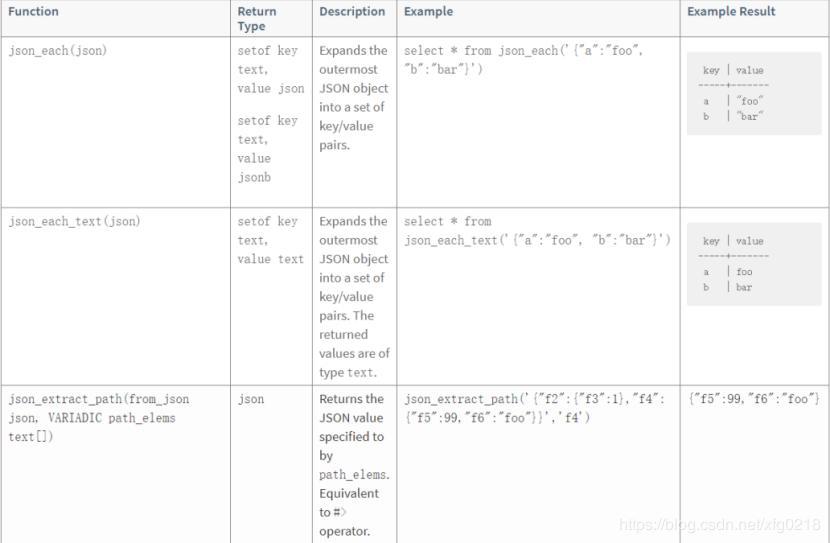 6 Greenplum support for JSON - Programmer Sought