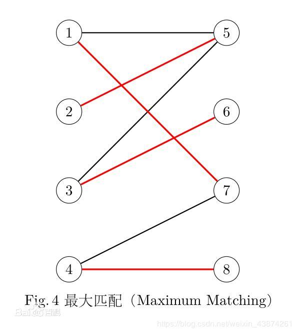 Matching algorithm graph python