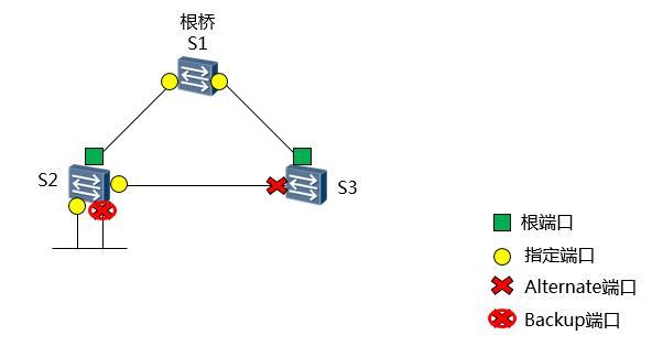 Spanning Tree Protocol Principle - Programmer Sought