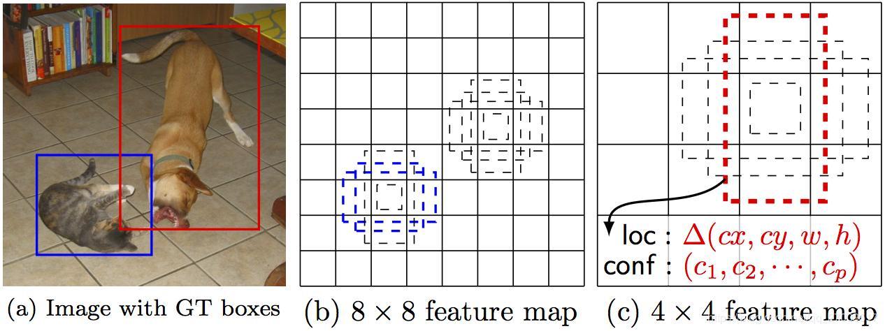 Target detection object-detection - Programmer Sought