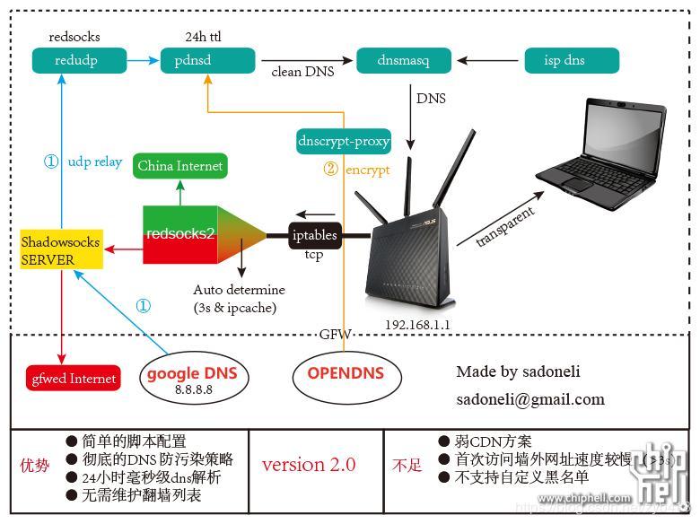 AC56U/AC68U/AC87U] Redsocks2 automatic configuration, xx xx online