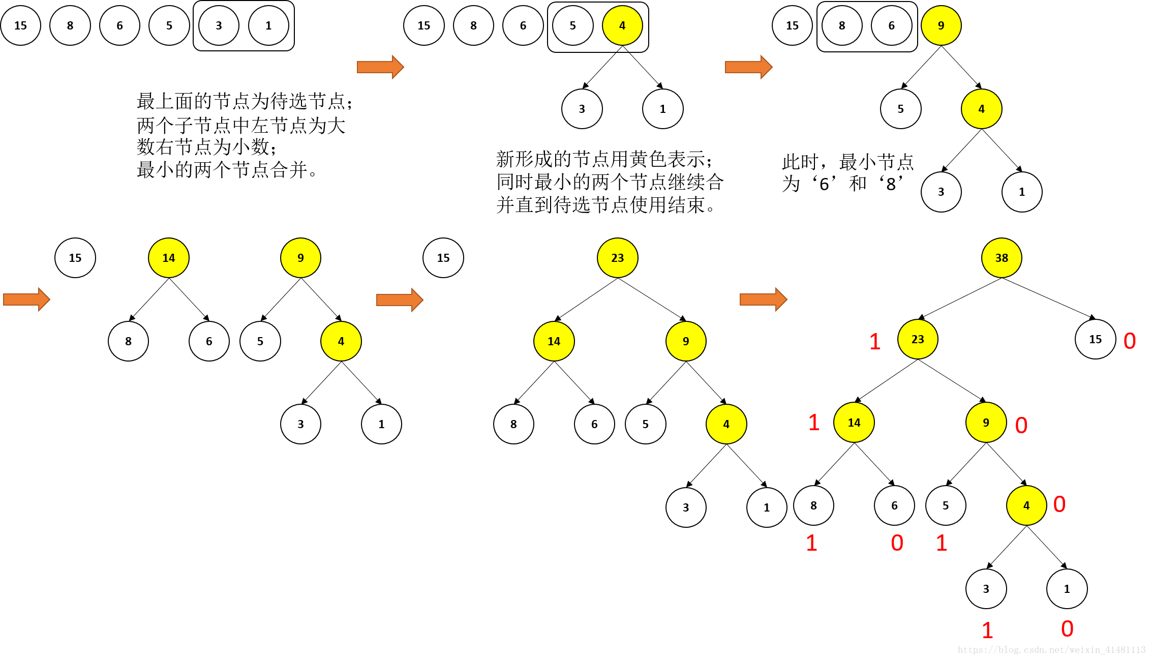 Word vector representation learning method: word2vec and
