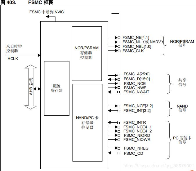 STM32 on FSMC read and write TFTLCD SRAM use details