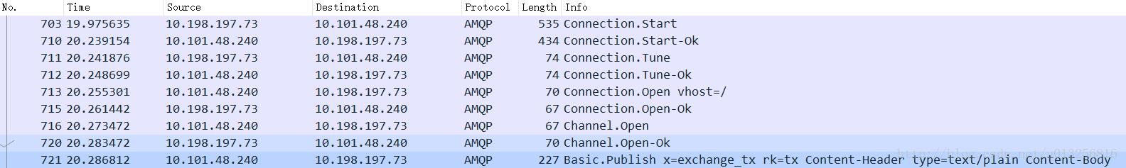 RabbitMQ message confirmation mechanism (transaction +