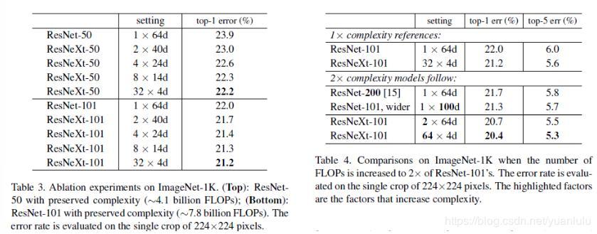 Set heterogeneity-neural network structure 4: ResNet-V1, ResNet-V2