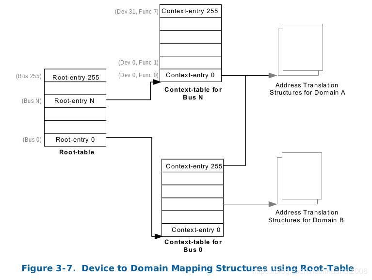 Intel VT-d(2)-DMA Redirection - Programmer Sought