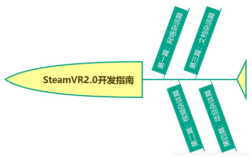 SteamVR2 0 Development Guide (Yanlz+Unity+SteamVR+Plugin+