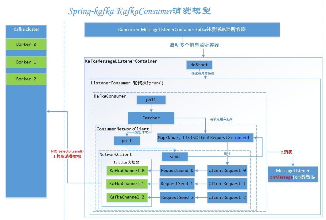 Spring-kafka consumer source code - Programmer Sought