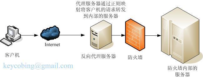 Nginx reverse proxy principle and configuration explanation