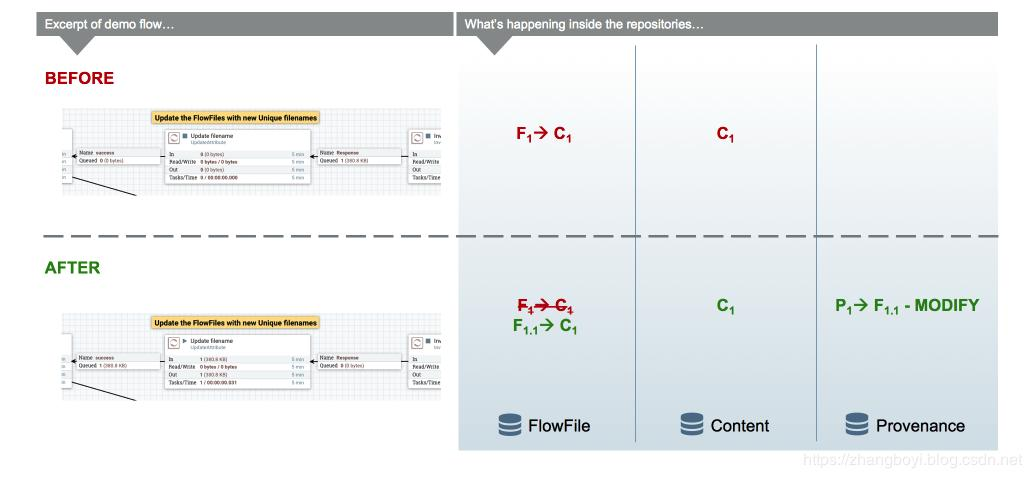 Nifi Update Flowfile Content