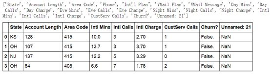 Project uses Python's Sklearn library to predict telecom