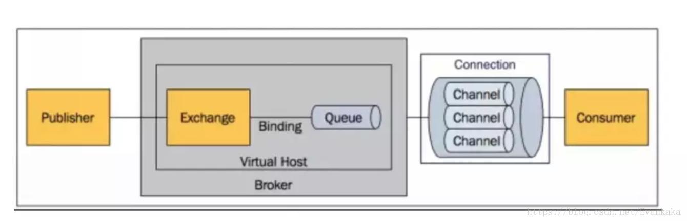 Analysis of RabbitMq Operation Principle - Programmer Sought