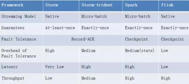 Comparison of Flink and Storm and Spark mainstream flow
