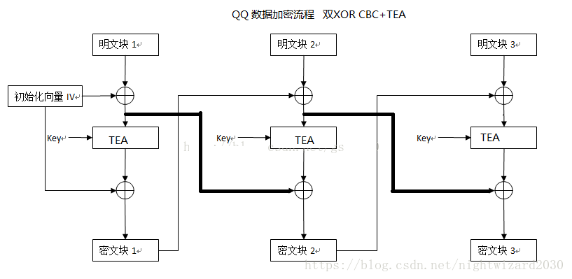 c++ qqcbc+tea qq packet encryption and decryption