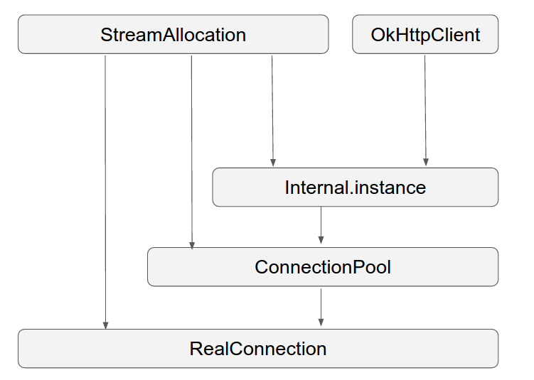 OkHttp3 connection pool and connection establishment process