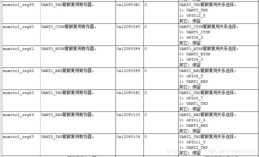 Haisi HI35xx platform serial port configuration method