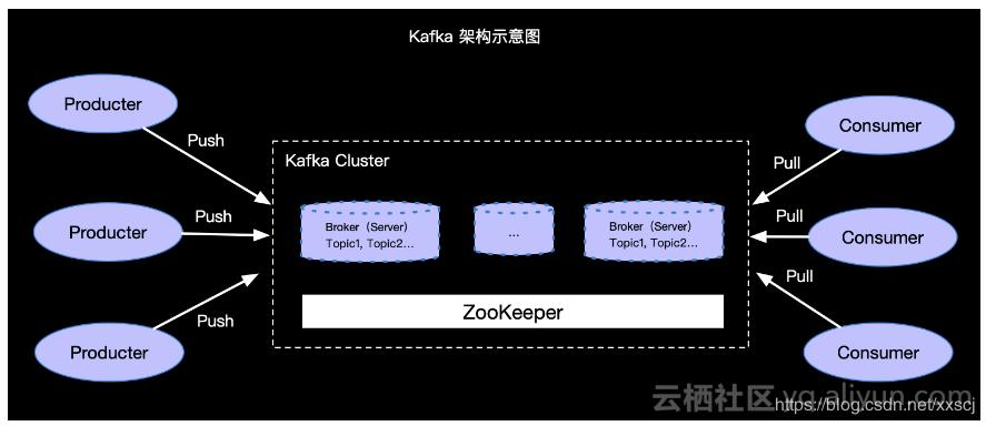 Apache Flink Talk Series (15) - Kafka of DataStream Connectors