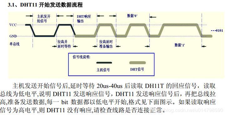 N76E003 DHT11 - Programmer Sought