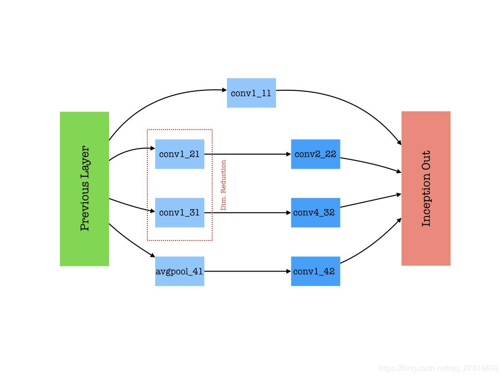 How to implement timing classification tasks based on