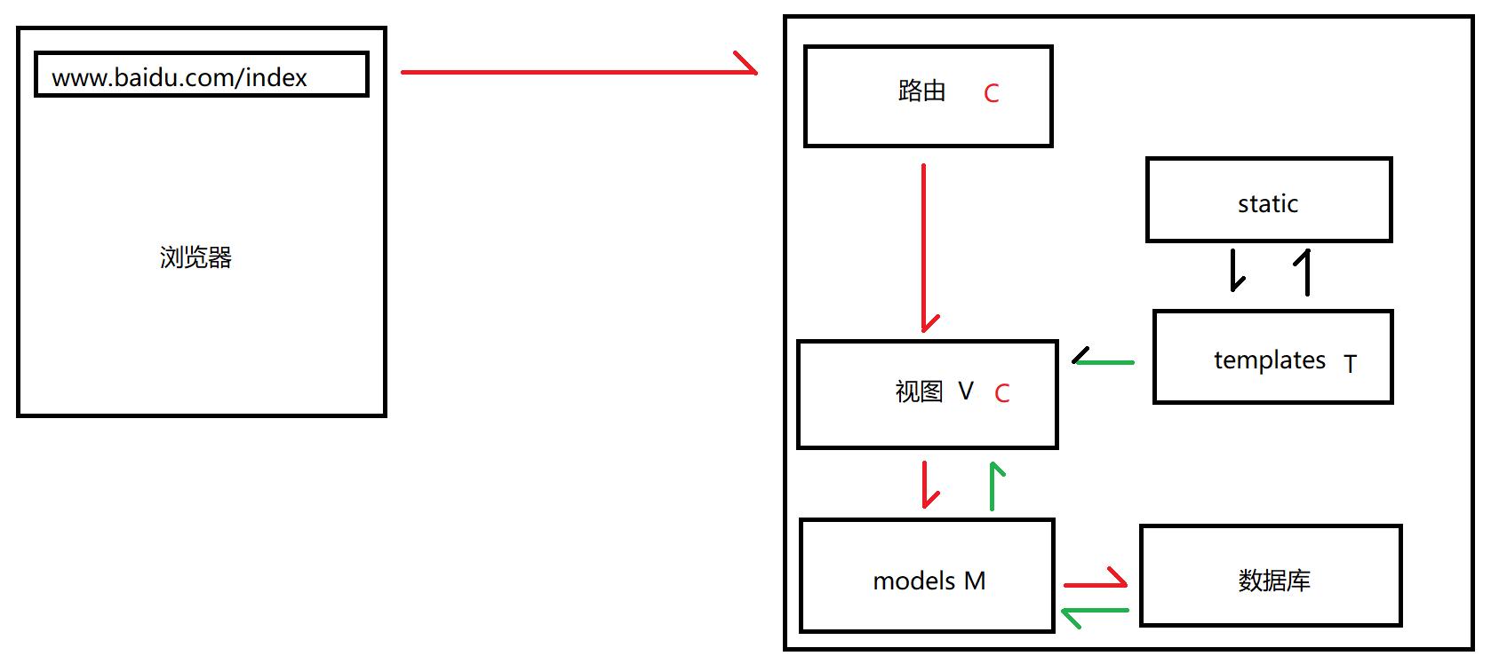 Python Web articles     Django framework [four] database ORM ...