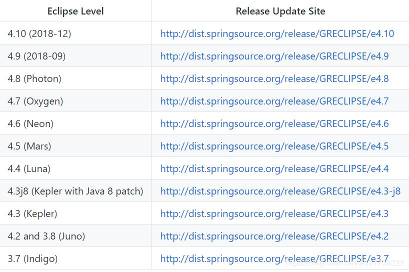 Spring source code is compiled by gradle and imported into