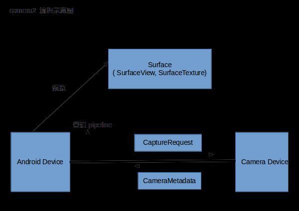 Android custom camera2 camera series (2) - Programmer Sought