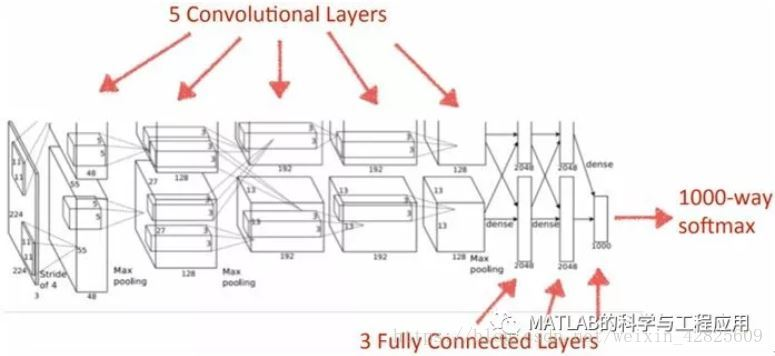 Small knowledge] magical deep convolutional neural network AlexNet