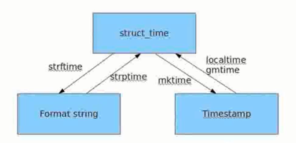 2 - Python built-in module - datetime module - Programmer Sought