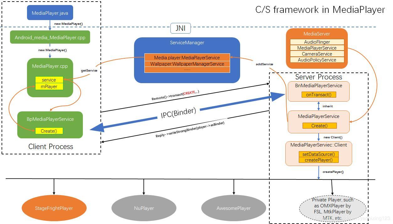 2  Android MultiMedia framework fully resolved - MediaPlayer